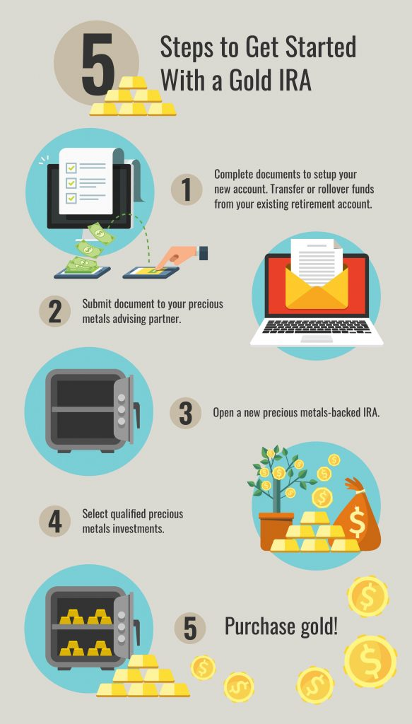 Infographic highlighting the 5 steps to set up a gold ira