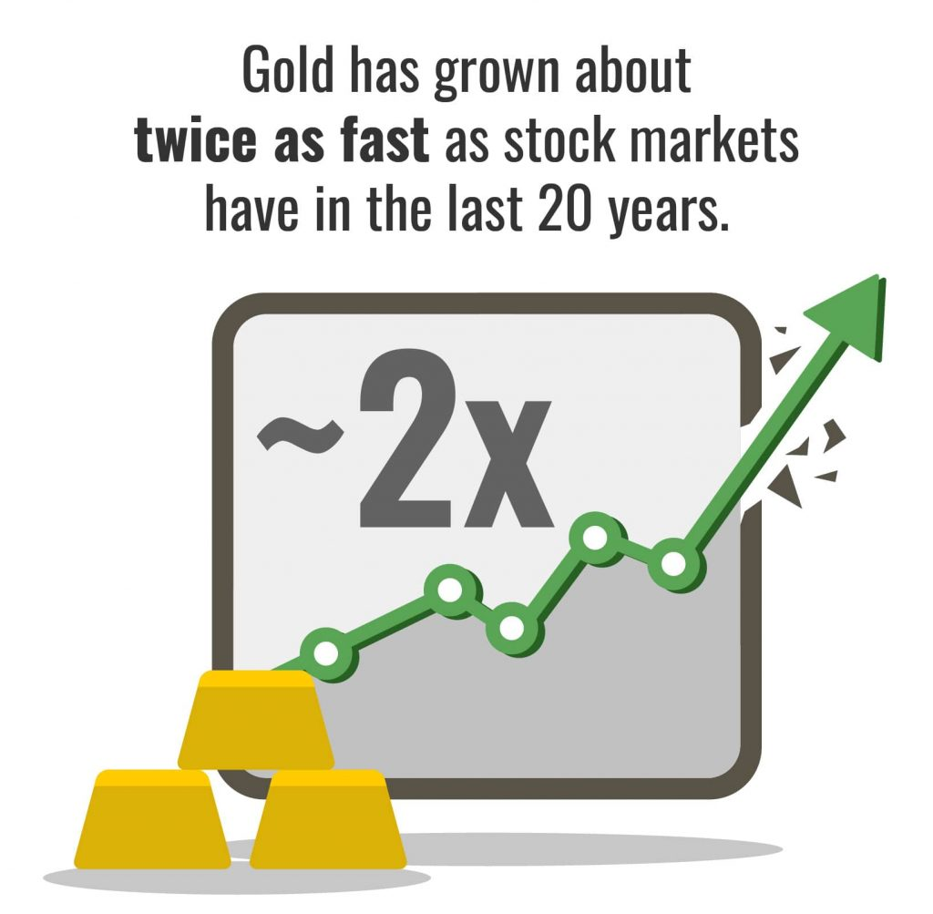 Illustration highlighting the price growth of gold compared to stocks over the last 20 years